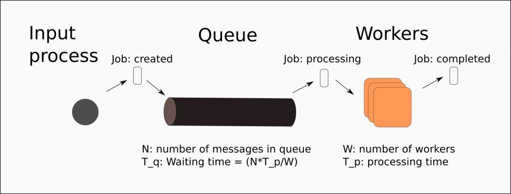 guv system model
